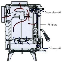 Little Wenlock Air Flow Explained